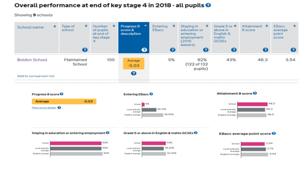 Boldon School results overview